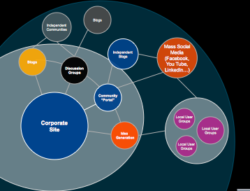 A preview of the ecosystem diagram
