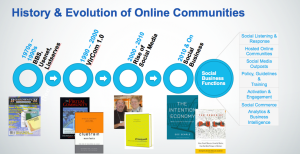 A Snapshot of the Evolution of Online Communties