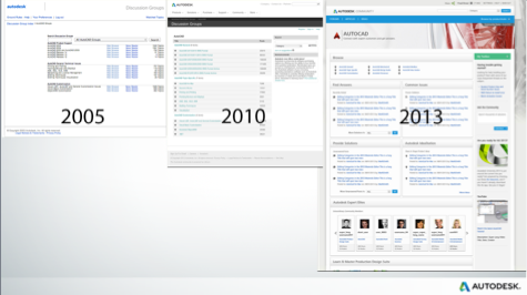 Autodesk Community Evolution