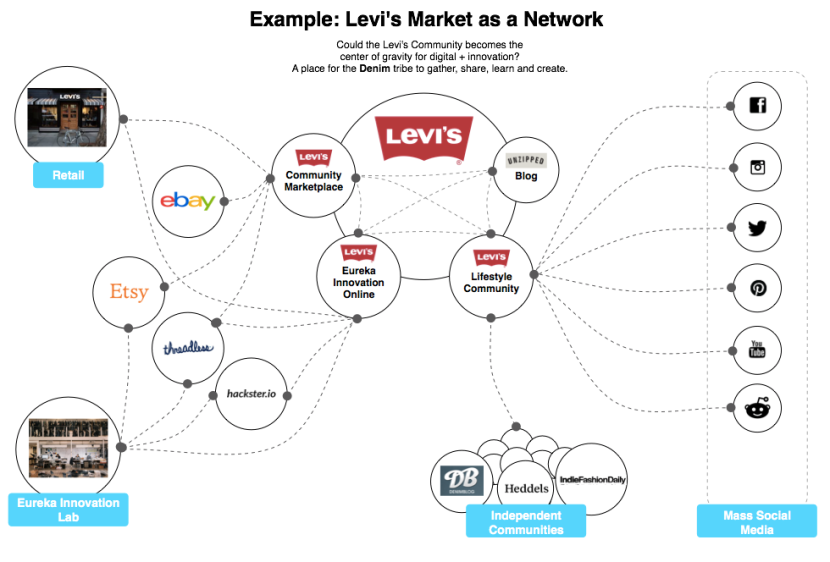 Example of a Market Network