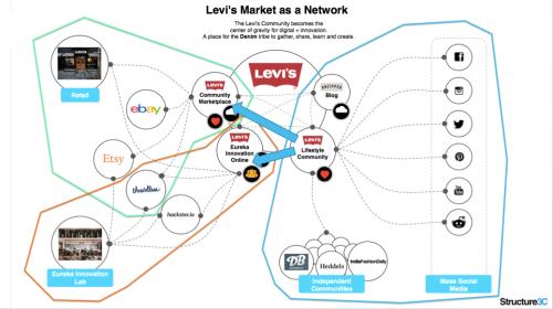 Crowd Market Network