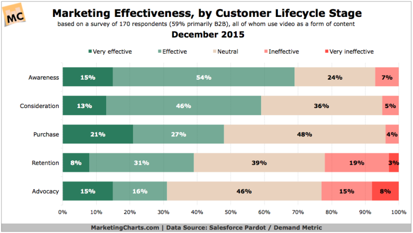PardotDemandMetric-Marketing-Effectiveness-by-Journey-Stage-Dec2015